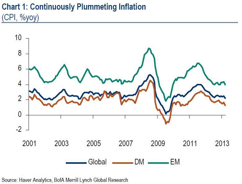 global-inflation