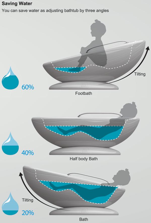 Water Saving Bath Tub
