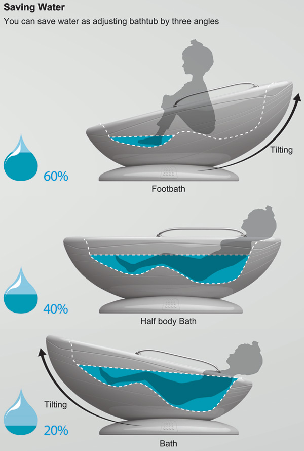 Water Saving Bath Tub