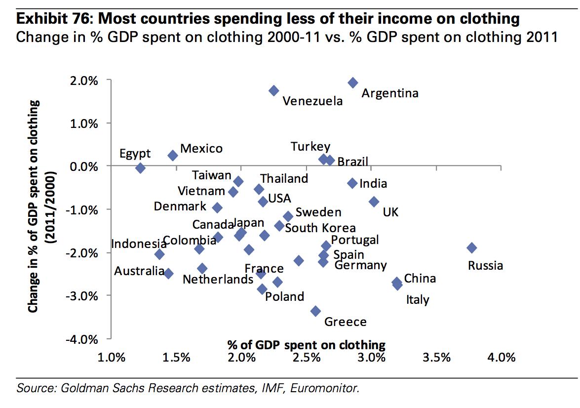 一图看清国民收入与服饰消费的关系(高盛观点)