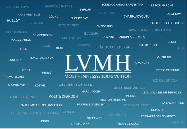 LVMH brands