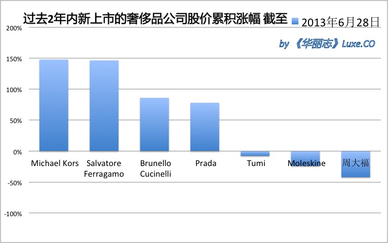 stock chart-IPO