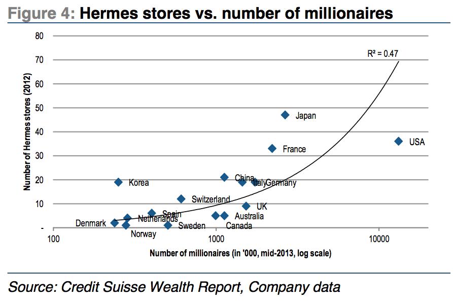 奢侈品门店数量与百万富翁分布
