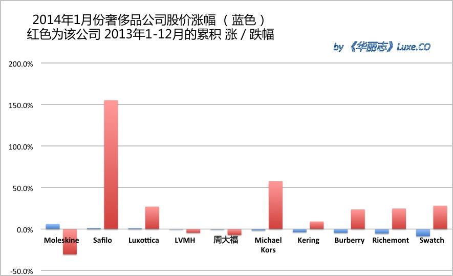 《华丽志》奢侈品股票月度排行榜(2014年1月)
