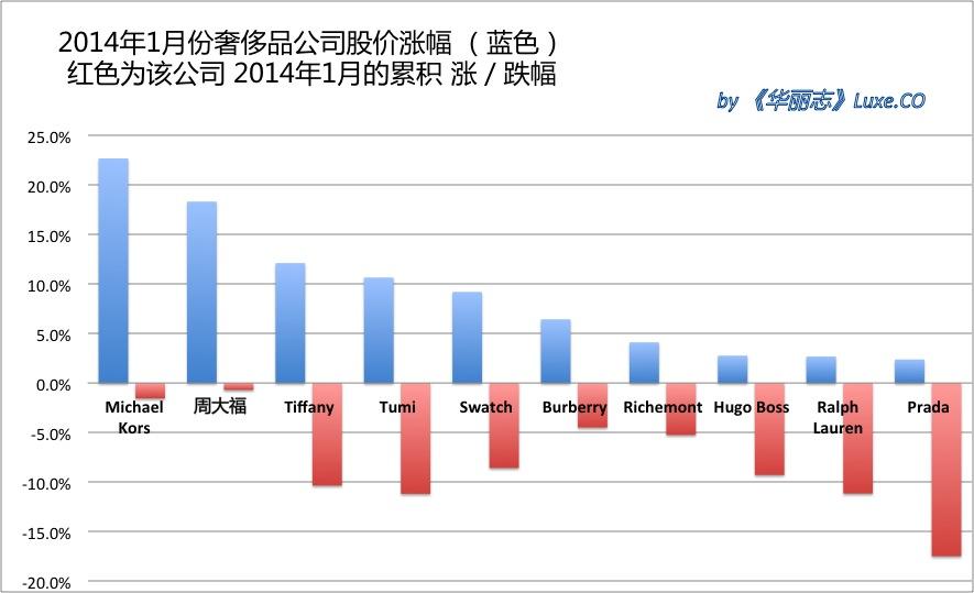 《华丽志》奢侈品股票月度排行榜(2014年2月)