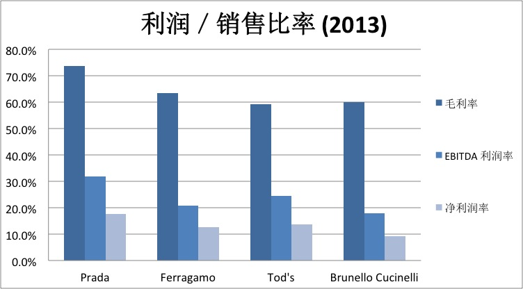 Italy4-Profitability