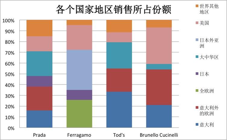 《华丽志》特稿:意大利四大奢侈品牌业绩大 PK