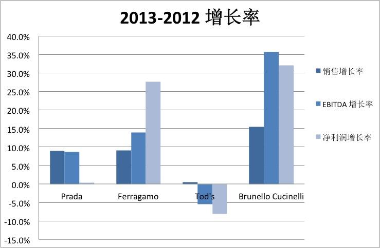 Italy4-growth