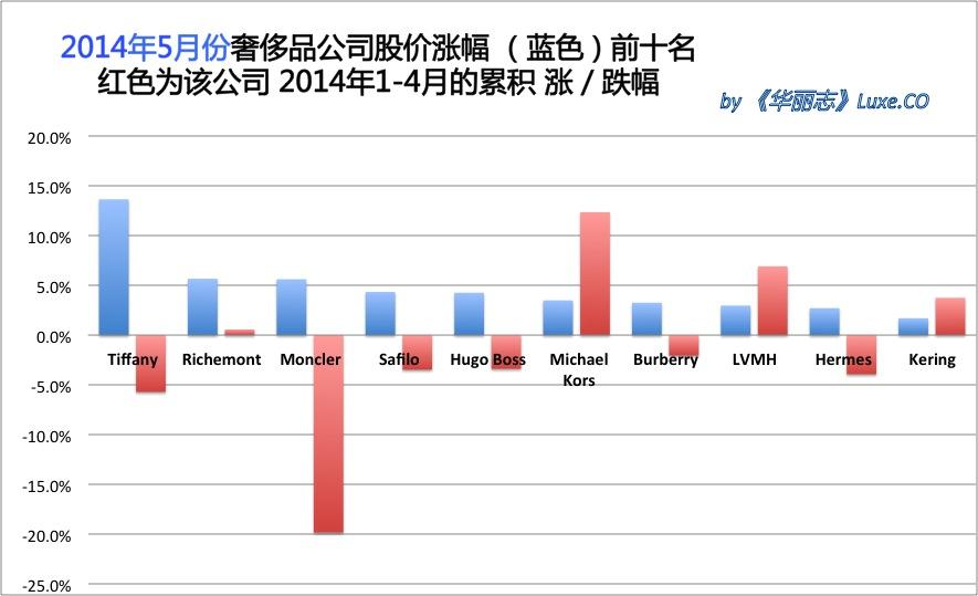 《华丽志》奢侈品股票月度排行榜(2014年5月)