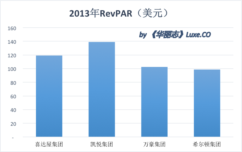 RevPAR 2013