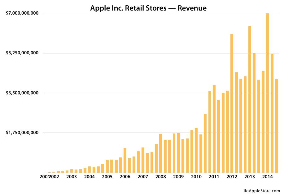 apple store chart_revenue