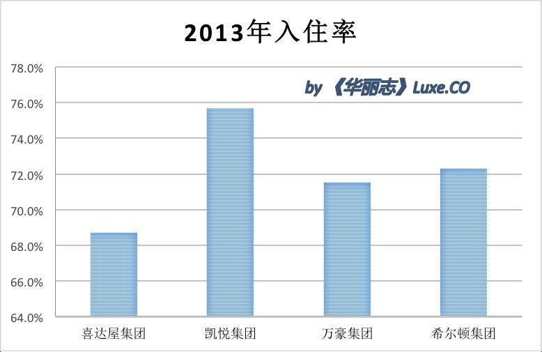 occupancy 2013