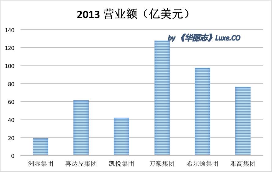 revenue 2013