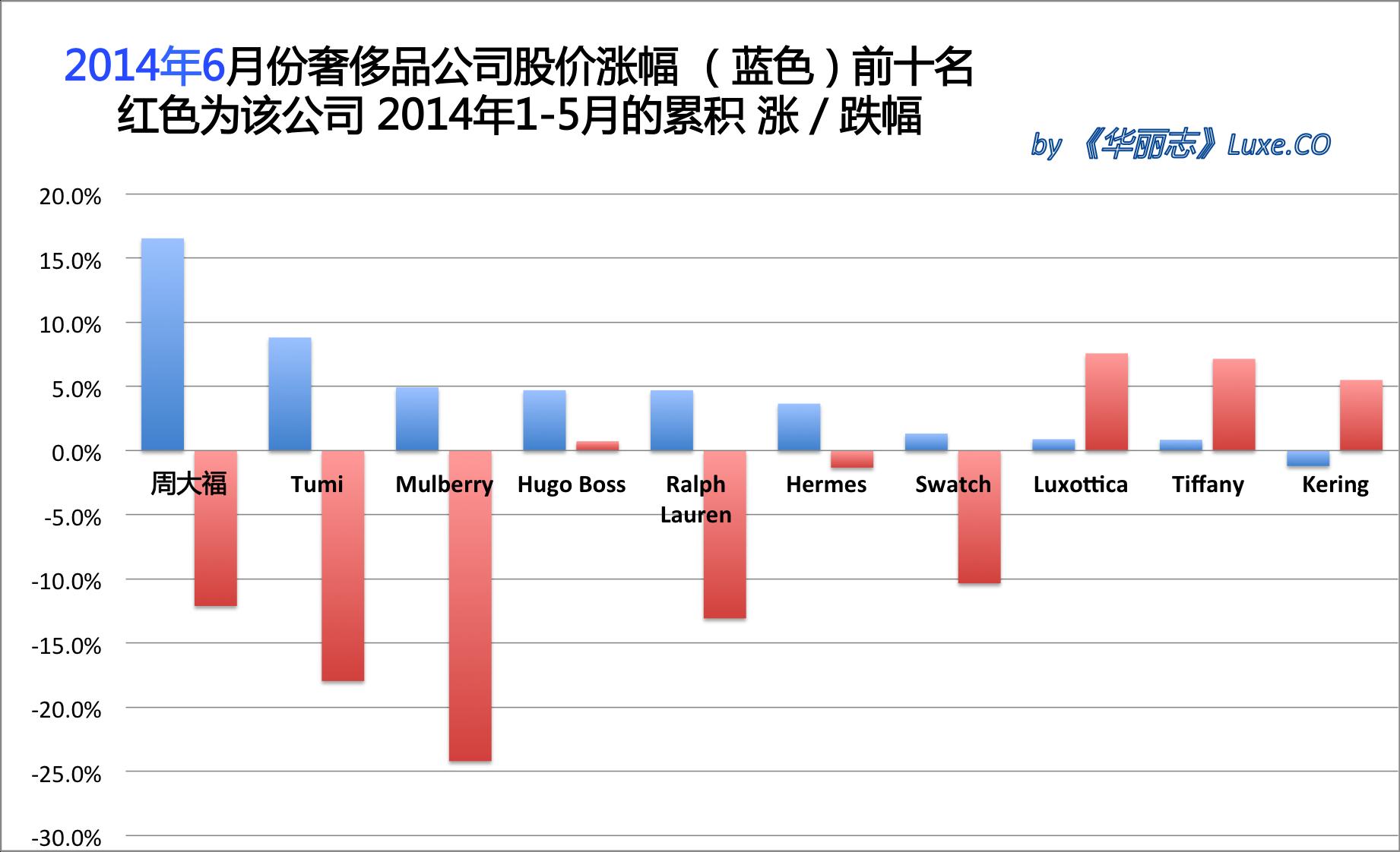 《华丽志》奢侈品股票月度排行榜(2014年6月)