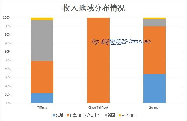 《华丽志》特稿:三大钟表珠宝上市公司业绩大PK