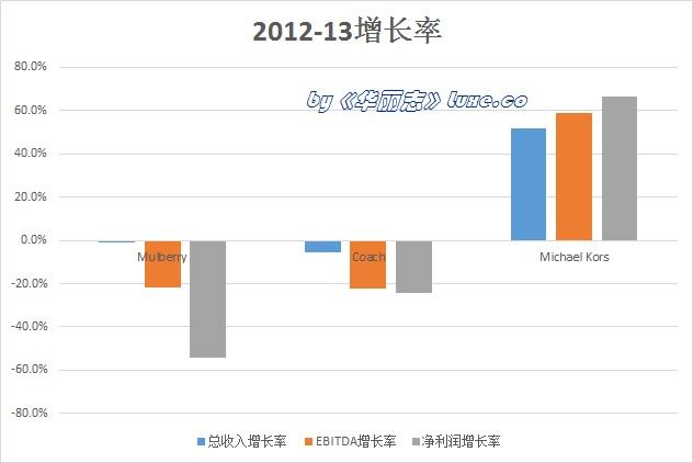 《华丽志》特稿:三大轻奢公司业绩大PK