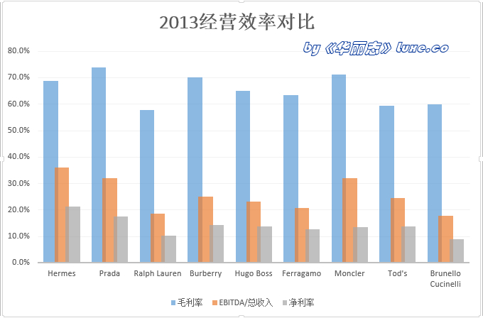 《华丽志》特稿:单品牌奢侈品公司业绩全方位大PK