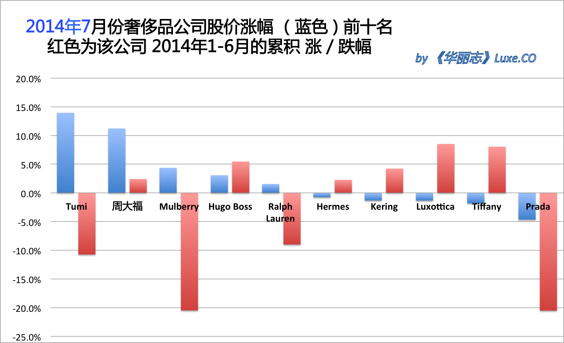 《华丽志》奢侈品股票月度排行榜(2014年7月)