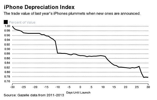 iphone-depreciation