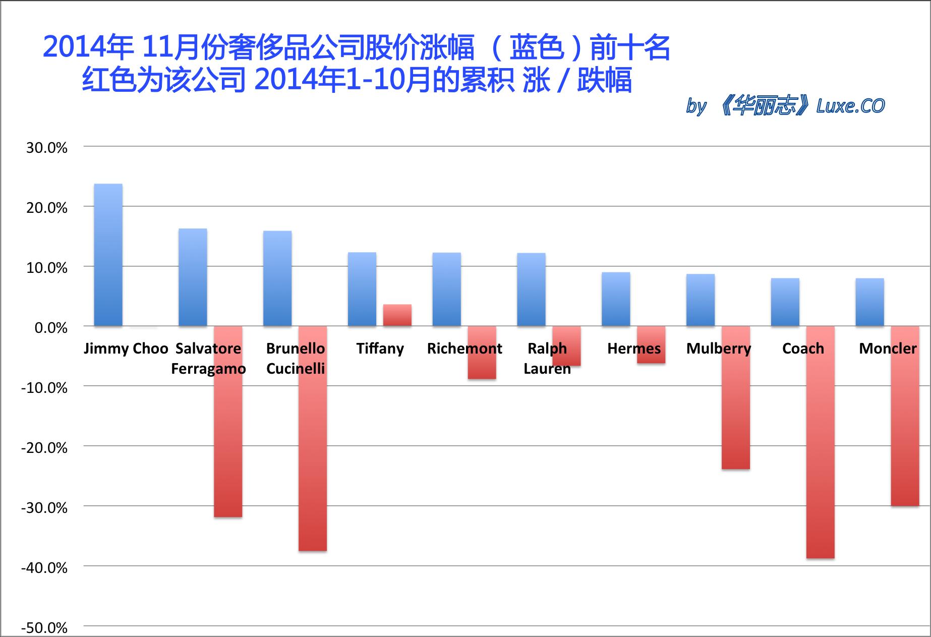 《华丽志》奢侈品股票月度排行榜 (2014年11月)