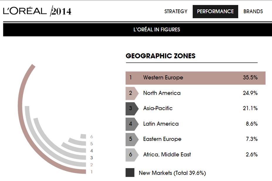 geo zones