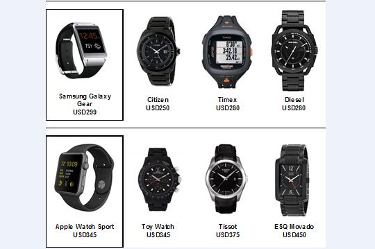 【卉观察】苹果智能手表与传统主流手表品牌间的战争