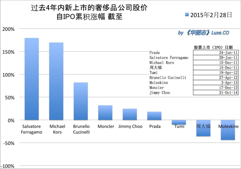 stock chart 201502-b