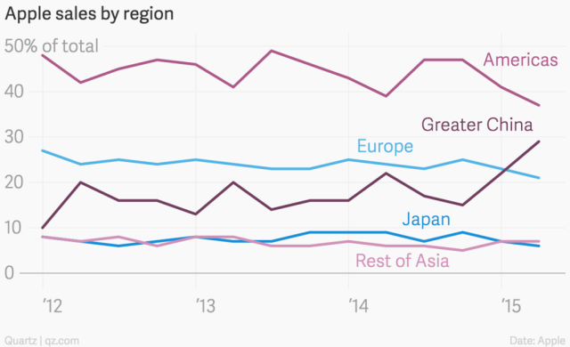 apple_sales_by_region_americas_europe_greater_china_japan_rest_of_asia_chartbuilder_1024