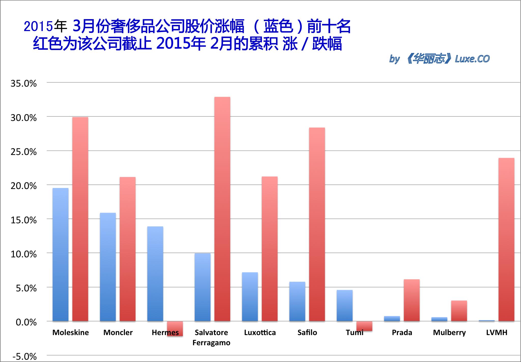《华丽志》奢侈品股票月度排行榜 (2015年3月)