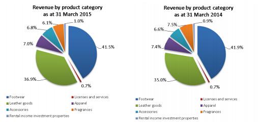 SF-Revenuebyproductcategory2