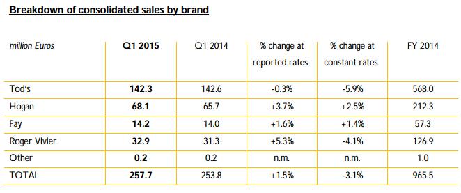 Tods-salesbybrand