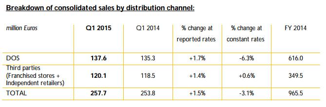 Tods-salesbydistributionchannel