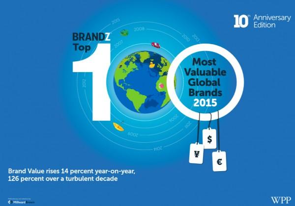 BrandZ 2015年全球品牌价值榜-奢侈品总体下降 6%