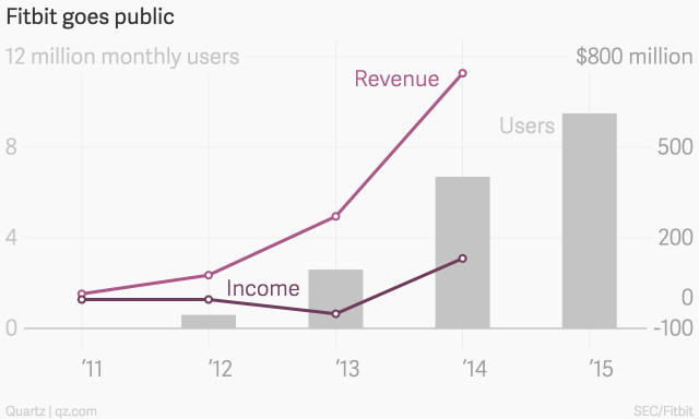 fitbit_goes_public_revenue_income__users_chartbuilder__1_-1