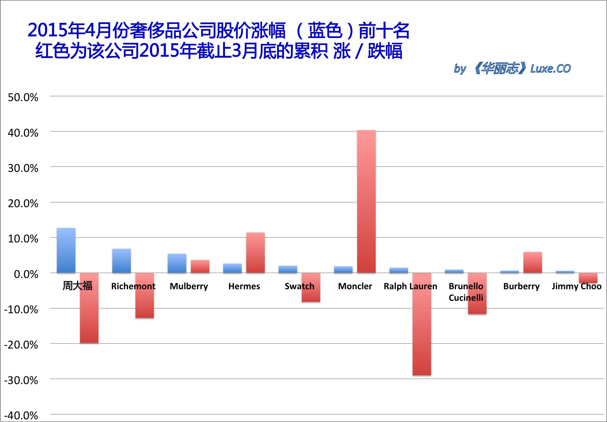 《华丽志》奢侈品股票月度排行榜 (2015年4月)
