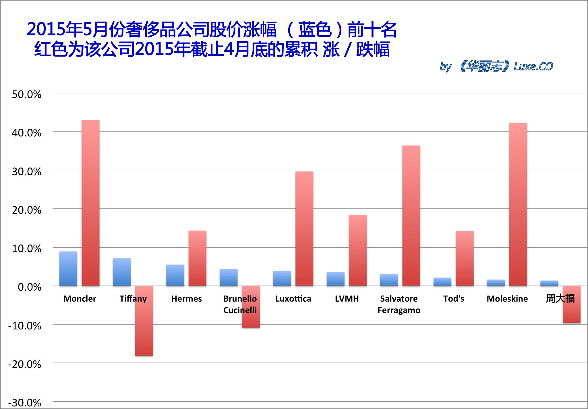《华丽志》奢侈品股票月度排行榜 (2015年5月)