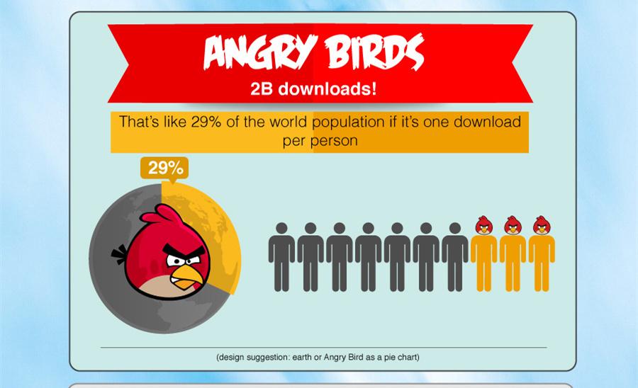 你绝对想不到这十大商品在全球卖得有多疯!愤怒的小鸟,乐事薯片,iPad…