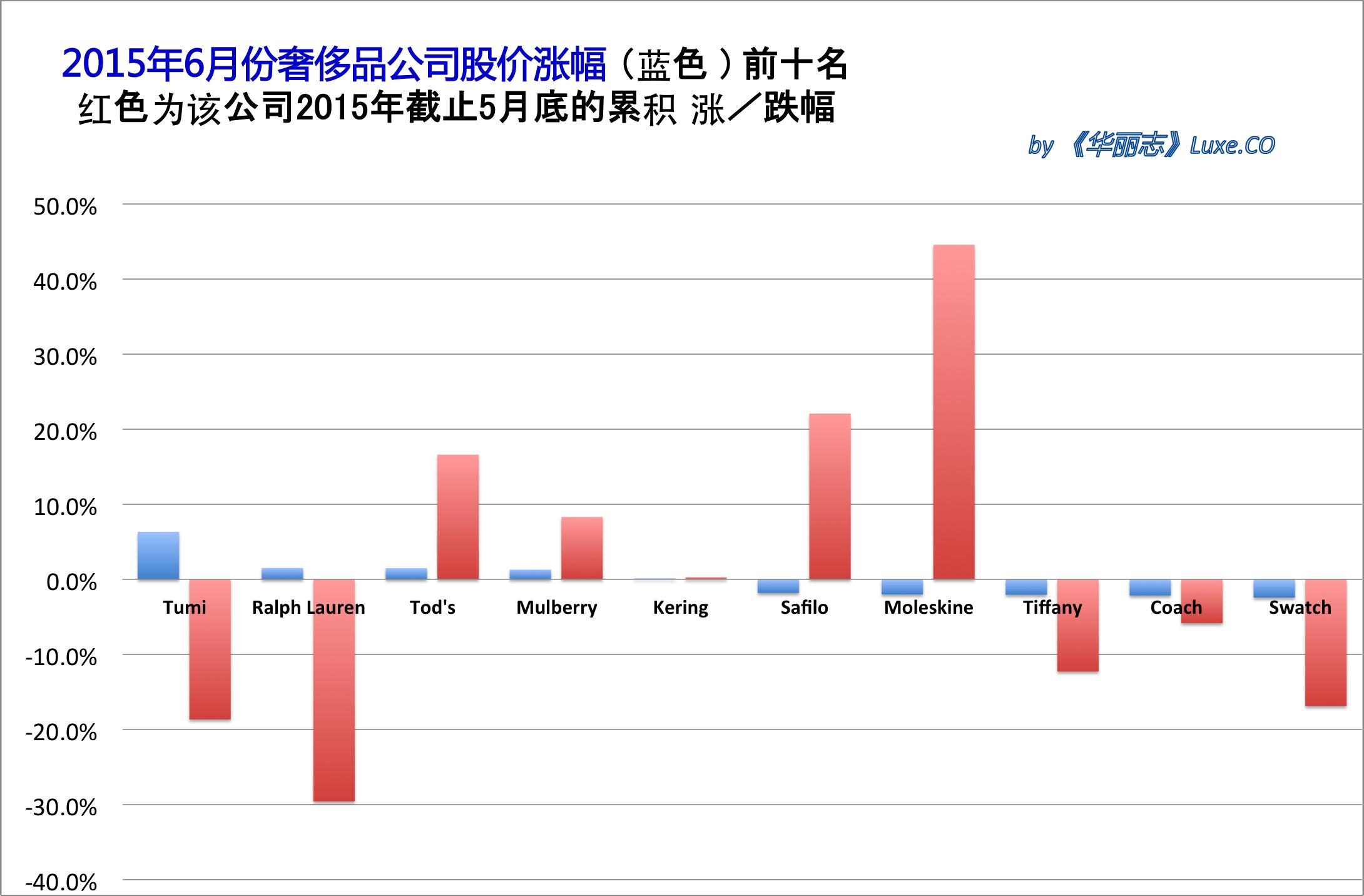 《华丽志》奢侈品股票月度排行榜 (2015年6月)