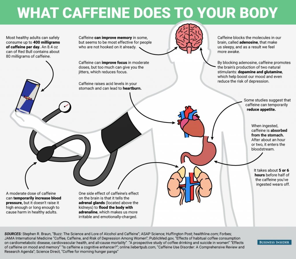 bi-graphics_what-happens-to-your-body-when-you-drink-caffeine