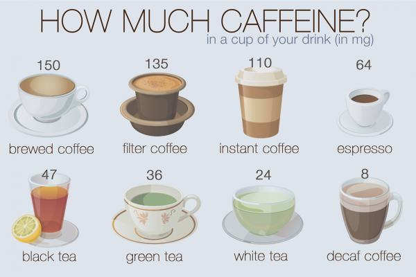 咖啡因,你对人类大脑和身体做了什么?