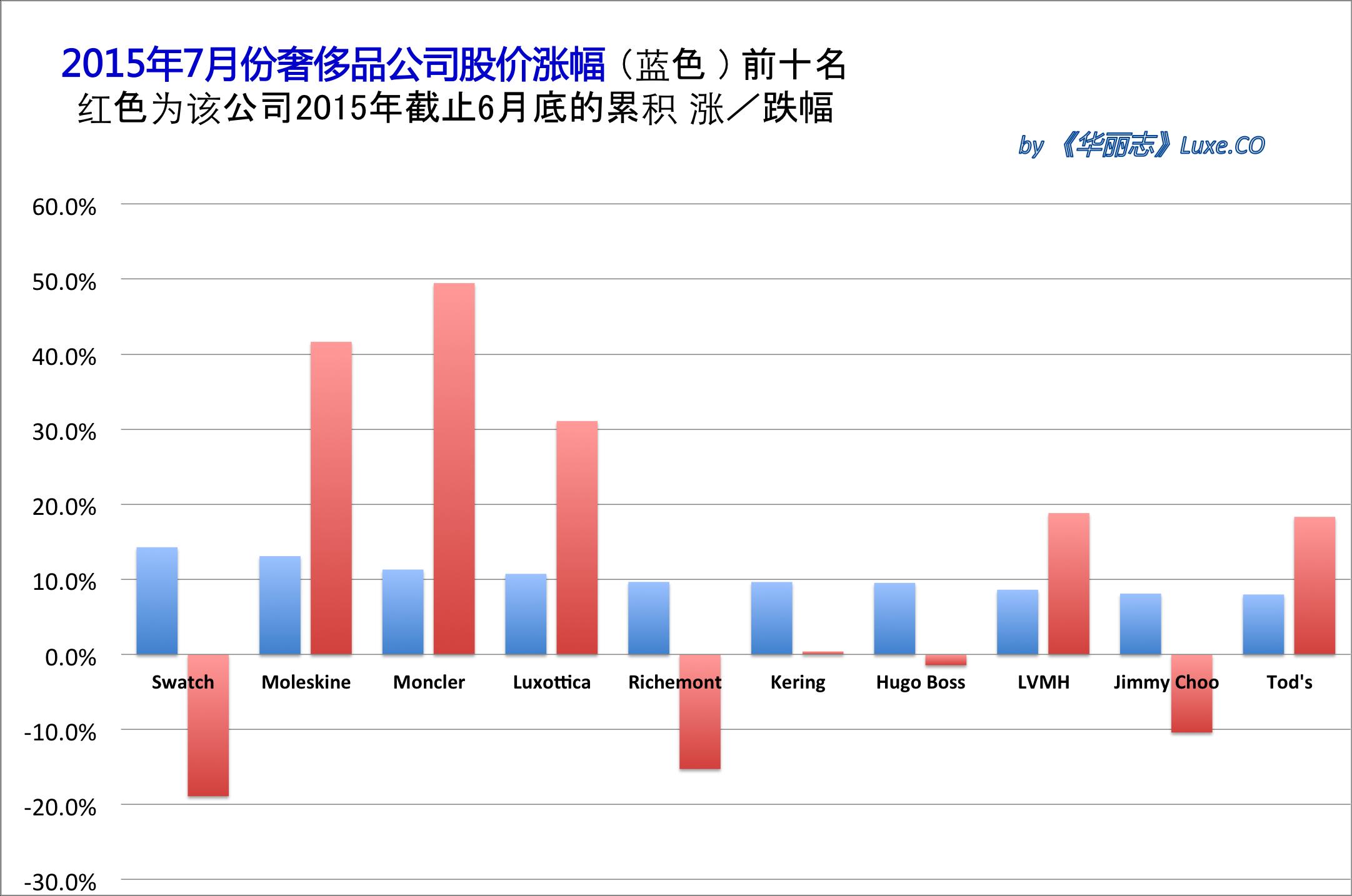 《华丽志》奢侈品股票月度排行榜 (2015年7月)
