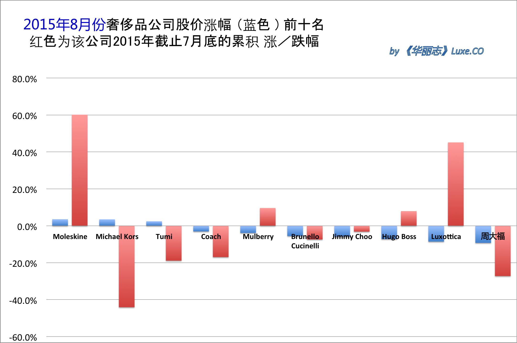 《华丽志》奢侈品股票月度排行榜 (2015年8月)