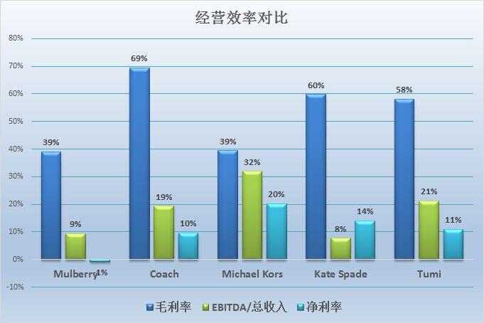《华丽志》特稿:五大轻奢公司年度业绩大PK