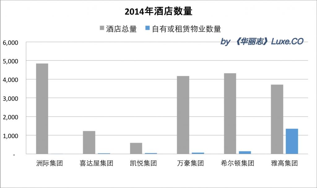 2014酒店数量
