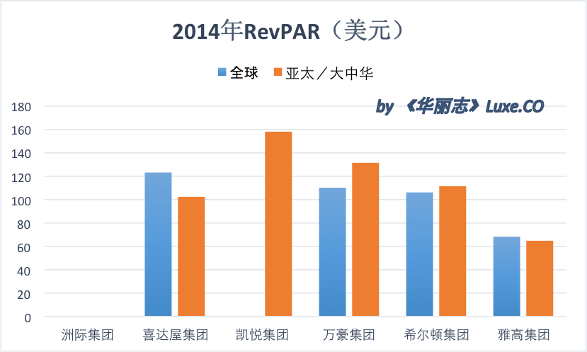 2014 RevPAR