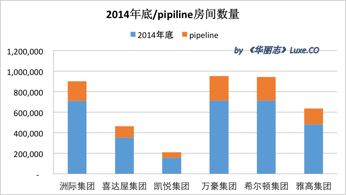 Room Pipeline 2014