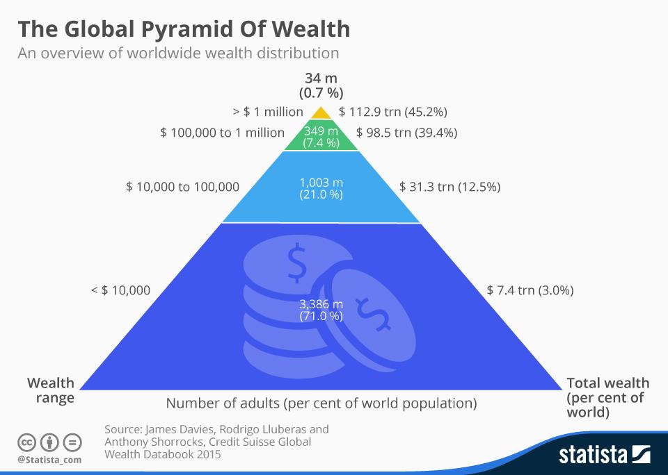 如果你的净资产有 1万美元,你已经比全球 71%的成年人都富有了!