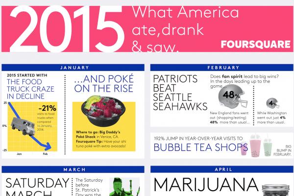 冷滴咖啡、抹茶、教皇 … 图解 2015年代表美国生活方式的最热词汇