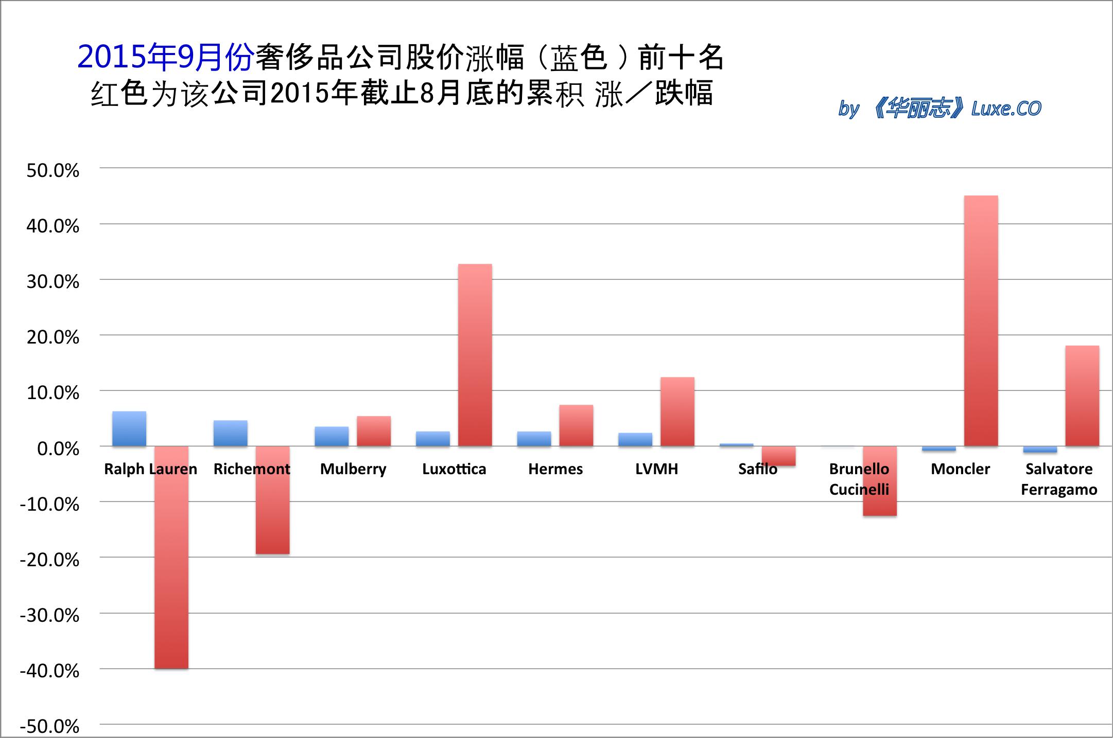 《华丽志》奢侈品股票月度排行榜 (2015年9月)