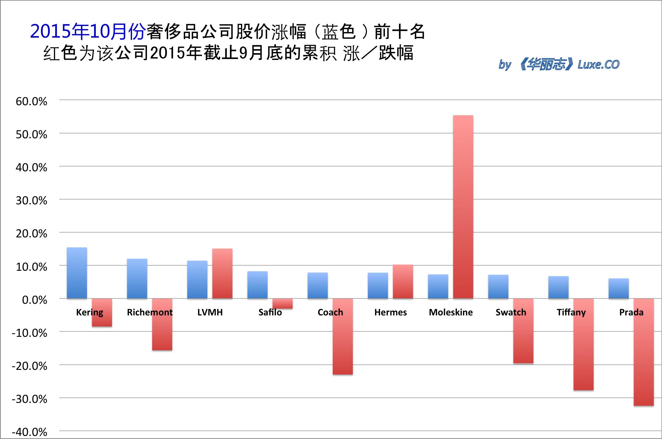 《华丽志》奢侈品股票月度排行榜 (2015年10月)